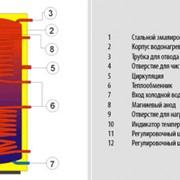 Водонагреватели косвенного нагрева воды - стационарные 0,6 MPa - с боковым фланцем, Водонагреватели фото
