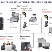 Автоматизация торговл фото