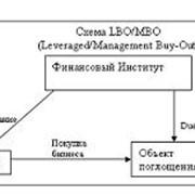 Выкуп компаний с использованием долгового финансирования (LBO) фото