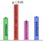 Анализ сыворотки крови пациентов с различными заболеваниями с помощью метода ДИАНАРК фото