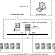 Автоматизированные системы учета электроэнергии фото