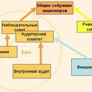 Корпоративный аудит. фото