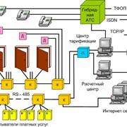 Система комплексной автоматизации предприятий гостиничного типа фото