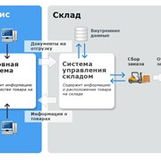 Система управления складом от Stem SС фото