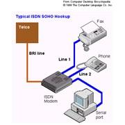 ISDN фото