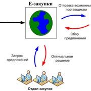 Услуги по оптимизации и автоматизации бизнес-процессов фото