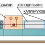 Линия по производству профиля дистанционной рамки стеклопакетов фото