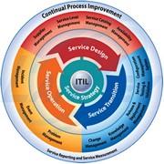 Консалтинг по внедрению процессно-сервисной модели управления ИТ-услугами фото
