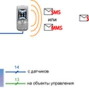 Системы мониторинга фото