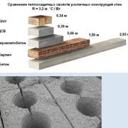 Цементно-стружечные блоки перегородочные фото
