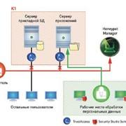 Программные и аппаратные средства для защиты персональных данных фото