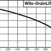 Напорные установки Wilo-DrainLift Con