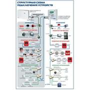 Система охранно-пожарной сигнализации «Минитроник А32.Ex» фото