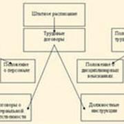 Кадровый документооборот