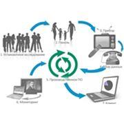 Полный комплекс услуг мониторинга фото