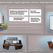 """Динамический комплексный тренажер самолета Миг-29 """"Сокол-КТС"""" фото"""