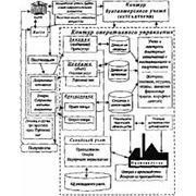 Базовый модуль оперативного управления фото
