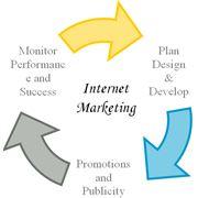 Интернет-маркетинг фото