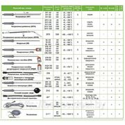 Зонды для термометров контактных ТК-5 фото