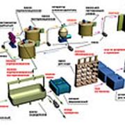 Оборудование для производства сыра и сметаны фото