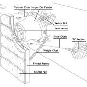 Проектирование кранцевой защиты и отбойных устройств фото