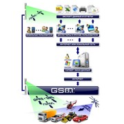 GPS мониторинг транспорта, контроль расхода топлива. Разработка и внедрение системы GPS мониторинга транспорта, контроль за расходом топлива, диспетчеризация. On-line контроль парка авто. фото