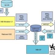 Внедрение автоматизированных систем управления Системы автоматизации небанковских финансовых учреждений фото
