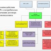 Оптимизация затрат на покупку электрической энергии (энергоконсалтинг) фото