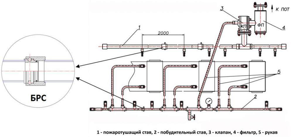 Установки пожаротушения ленточного конвейера конвейер деревянный