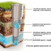 Гидрогеологическое заключение в Самаре для лицензии на скважину фото