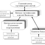 """Система криптографической зашиты информации """"Шифр-PKI"""" фото"""
