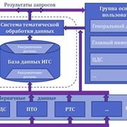 Формирование и сопровождение ГИС-ориентированных информационно-графических систем объектов теплоснабжения фото