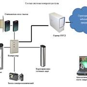 Система контроль-доступа фото