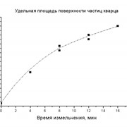 Измерения удельной площади поверхности (БЭТ) фото