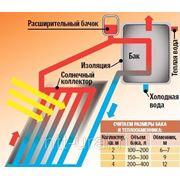 Солнечный водонагреватель SP-20-100 – бак 100 л фото