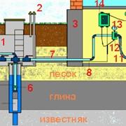 Водоснабжение и системы полива фото