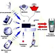 Установка сигнализации GSM фото
