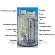 КНС (канализационные насосные станции) фото