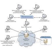 Услуги по электронному представлению сведений (ЭПС) в таможенные органы фото