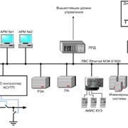 Передача и распределение энергии фото