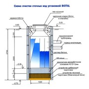 Очистка сточных вод,цена,Украина фото