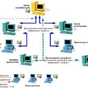 Разработка систем защиты информации фото