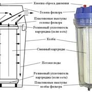 Магистральный фильтр ITA-21-1 фото