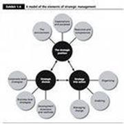 Контрольная работа по стратегическому менеджменту фото