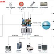 Системы аналогового и IP видеонаблюдения фото