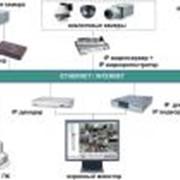 IP видеонаблюдение фото