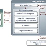 Компьютерная программа - 1С:Управление торговлей 8 фото