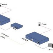 Конверт система 301EoC Ethernet Over Coaxia converter.300-1000m, EOC Converter VS301 фото