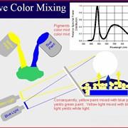 ФЛЖ-7 фотолюминофоры для белых СИД фото