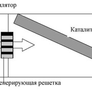 Плазмокатализаторы фото